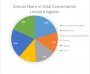 picopen:annual_share_in_total_consumption_united_kingdom.png
