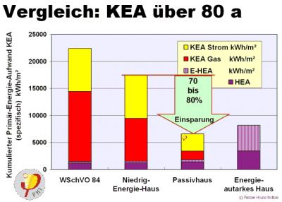 1: Comparison Of The Cumulated Primary Energy Demand(based On: The First  Passive House In Darmstadt Kranichstein), [Feist 1997] ;