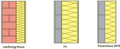 Are passive houses cost effective for Insulation cost comparison