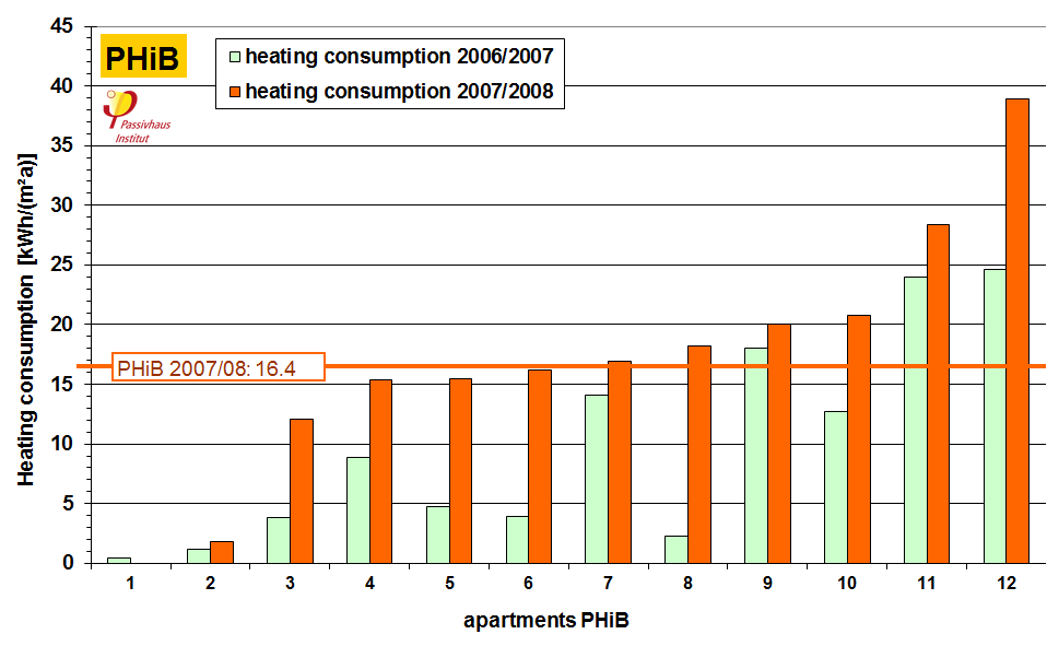 heating_consumption_values.png