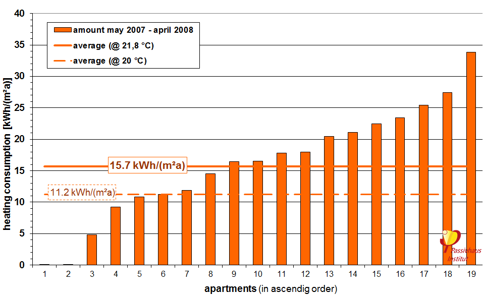heating_energy_consumption_of_the_tevesstrasse_refurbishment_project_3.png