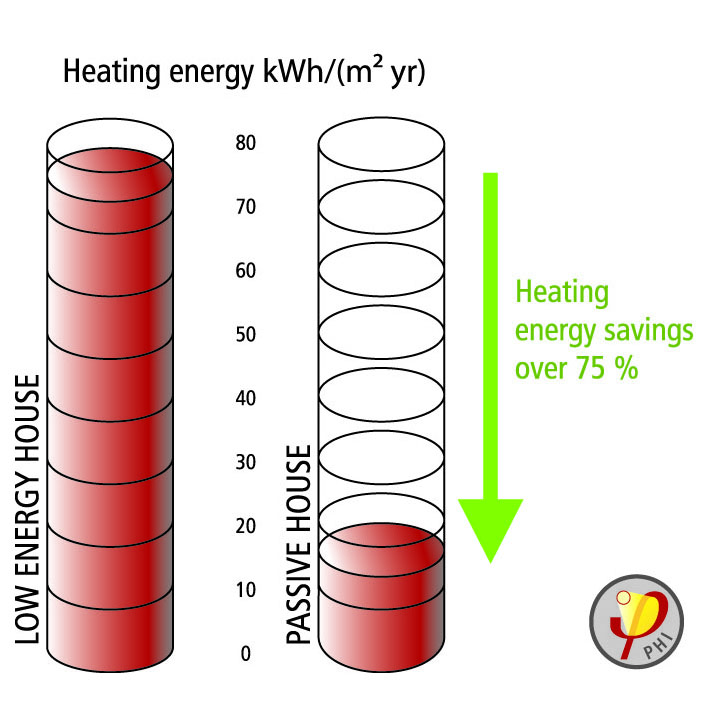 Heating energy consumption in a model house