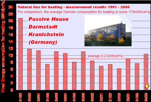 The world's first Passive House, Darmstadt-Kranichstein