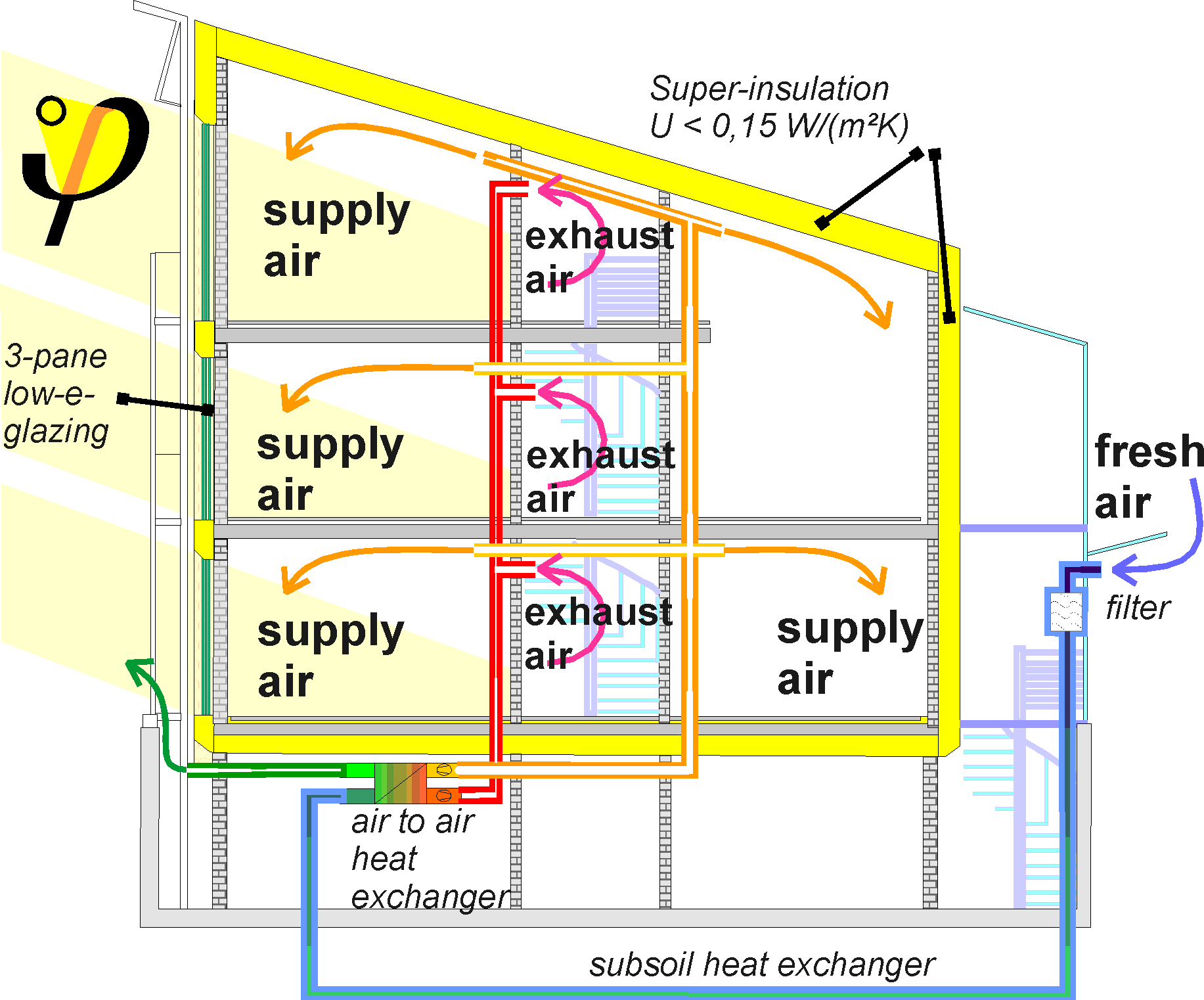 Cross Section Of The Passive House In Darmstadt Kranichstein.