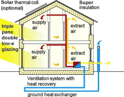 What is a passive house House heating systems