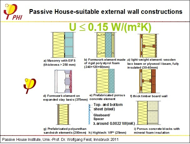 Passive House Suitable Wall Systems