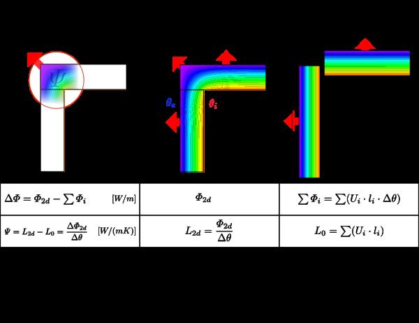 Basic principle for calculating thermal bridges