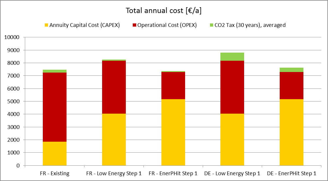 t._annual_costs_with_co2_tax.png