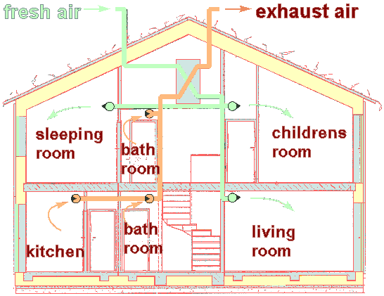 types of ventilation rh passipedia org Attic Ventilation Diagram House Heating and Ventilation Diagrams