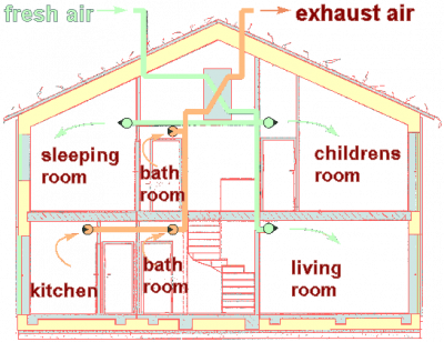 Types of ventilation for Home air circulation